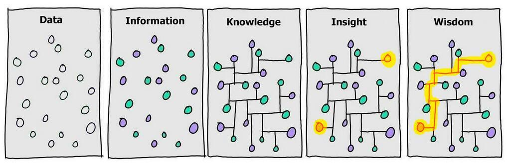 Data To Wisdom Via Information, Knowledge & Insight. - Information Factory